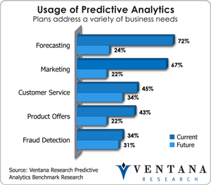 vr_predanalytics_usage_of_predictive_analytics