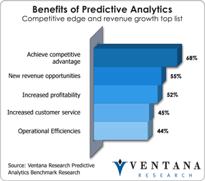 benefits of predictive analytics